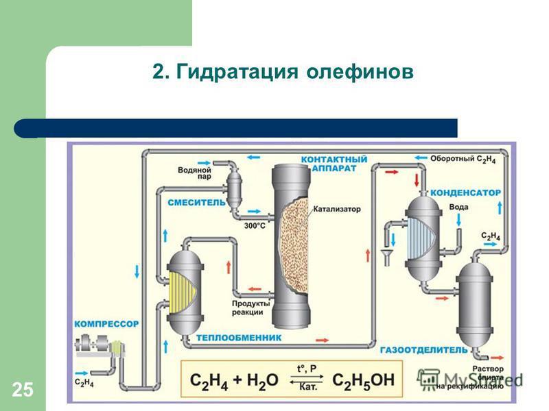25 2. Гидратация олефинов