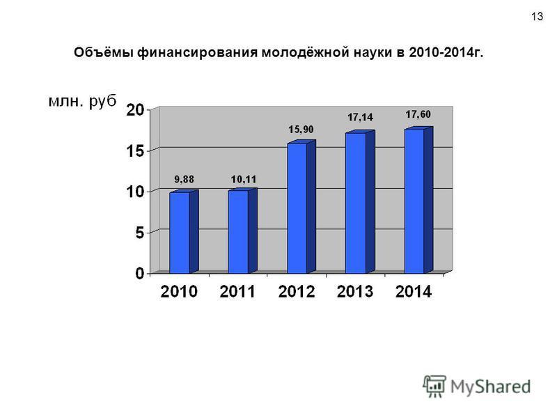 13 Объёмы финансирования молодёжной науки в 2010-2014 г.