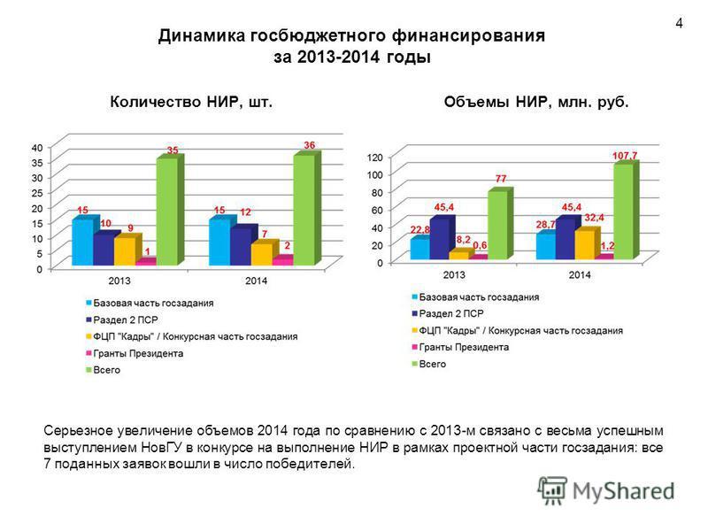 Динамика госбюджетного финансирования за 2013-2014 годы Количество НИР, шт.Объемы НИР, млн. руб. Серьезное увеличение объемов 2014 года по сравнению с 2013-м связано с весьма успешным выступлением НовГУ в конкурсе на выполнение НИР в рамках проектной