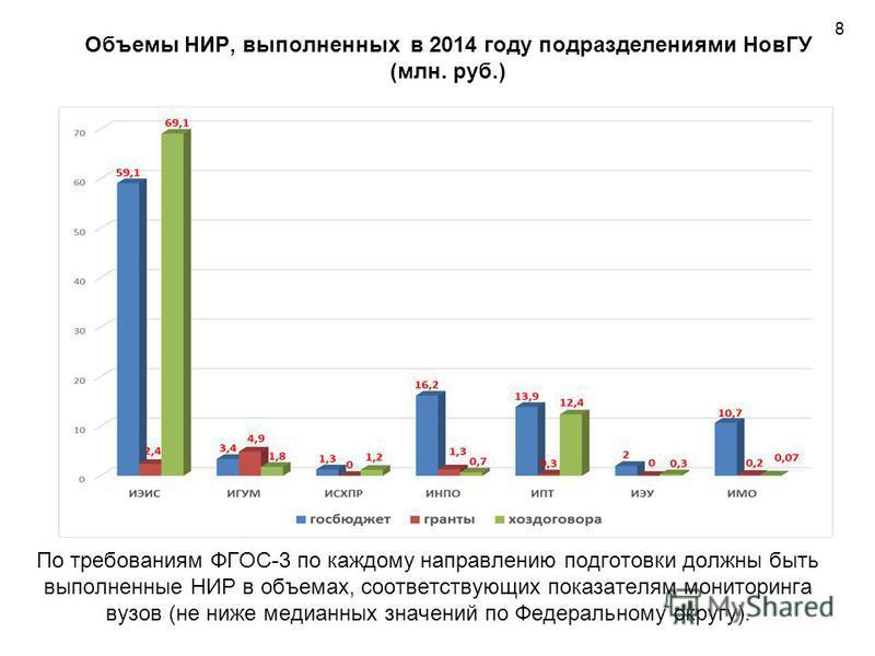 Объемы НИР, выполненных в 2014 году подразделениями НовГУ (млн. руб.) 8 По требованиям ФГОС-3 по каждому направлению подготовки должны быть выполненные НИР в объемах, соответствующих показателям мониторинга вузов (не ниже медианных значений по Федера