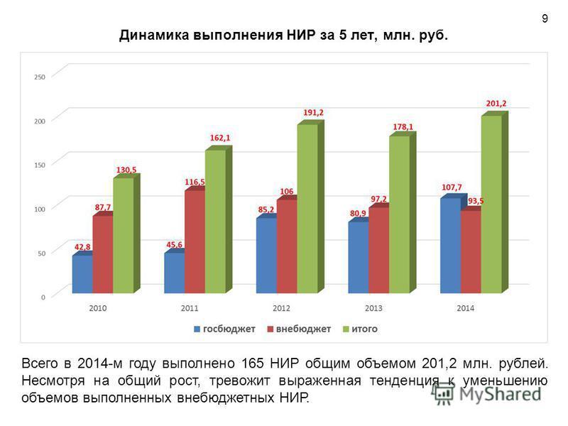 Динамика выполнения НИР за 5 лет, млн. руб. Всего в 2014-м году выполнено 165 НИР общим объемом 201,2 млн. рублей. Несмотря на общий рост, тревожит выраженная тенденция к уменьшению объемов выполненных внебюджетных НИР. 9