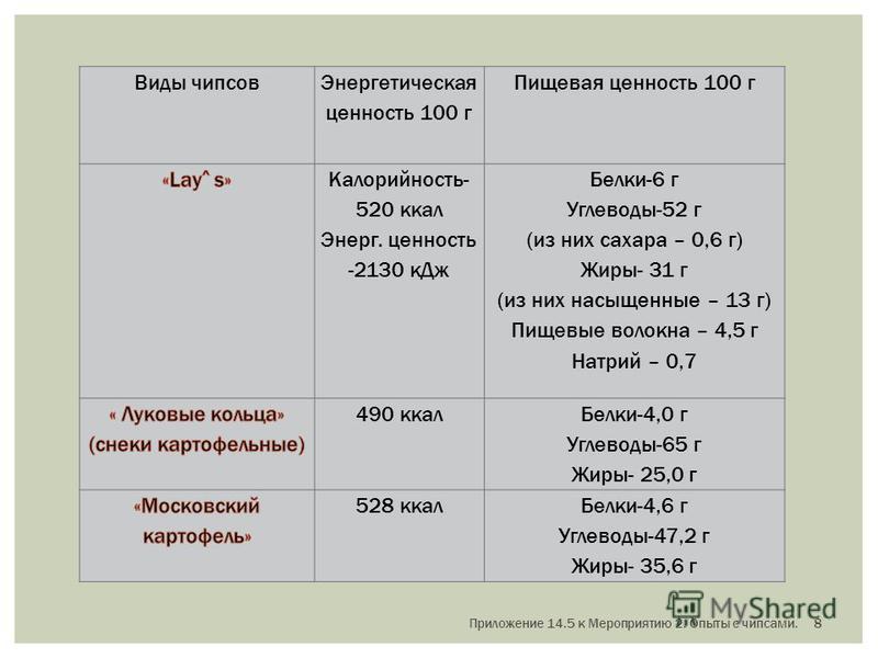 Виды чипсыов Энергетическая ценность 100 г Пищевая ценность 100 г Калорийность- 520 ккал Энерг. ценность -2130 к Дж Белки-6 г Углеводы-52 г (из них сахара – 0,6 г) Жиры- 31 г (из них насыщенные – 13 г) Пищевые волокна – 4,5 г Натрий – 0,7 490 ккал Бе
