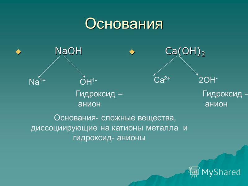Основания NaOH NaOH Ca(OH) 2 Ca(OH) 2 Na 1+ OH 1- Ca 2+ 2OH - Основания- сложные вещества, диссоциирующие на катионы металла и гидроксид- анионы Гидроксид – анион Гидроксид – анион