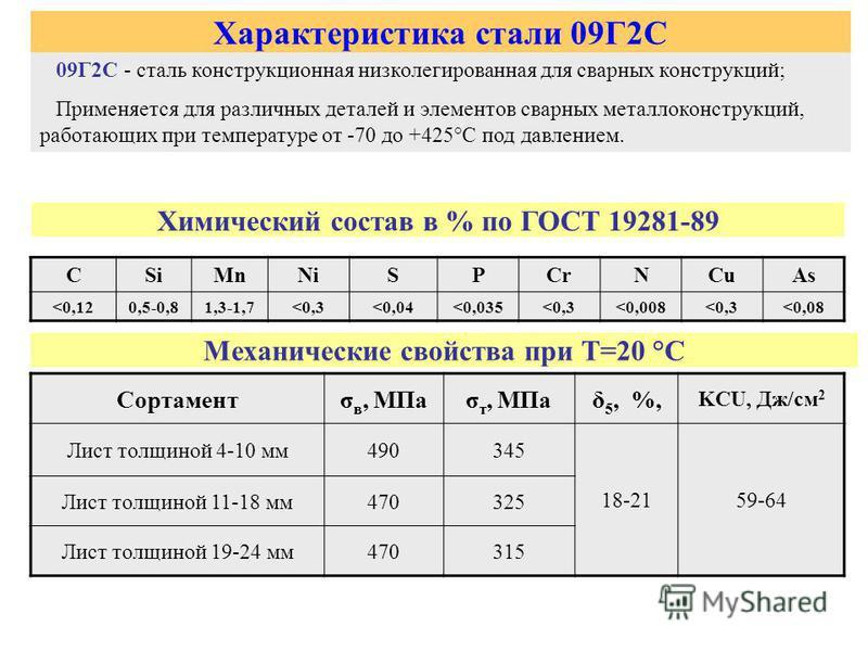 Характеристика стали 09Г2С 09Г2С - сталь конструкционная низколегированная для сварных конструкций; Применяется для различных деталей и элементов сварных металлоконструкций, работающих при температуре от -70 до +425°С под давлением. Химический состав