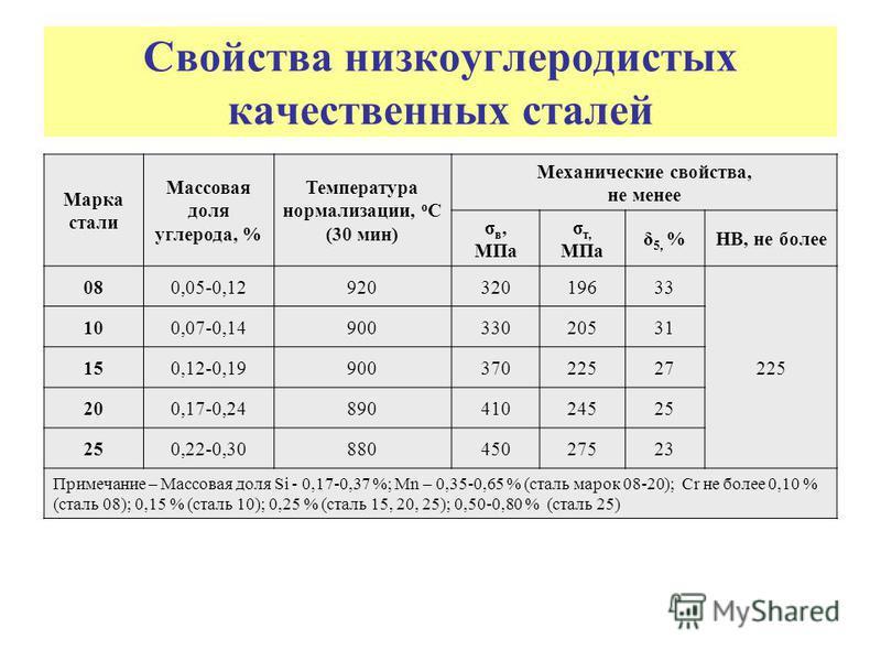 Свойства низкоуглеродистых качественных сталей Марка стали Массовая доля углерода, % Температура нормализации, о С (30 мин) Механические свойства, не менее σ в, МПа σ т, МПа δ 5, %НВ, не более 080,05-0,1292032019633 225 100,07-0,1490033020531 150,12-