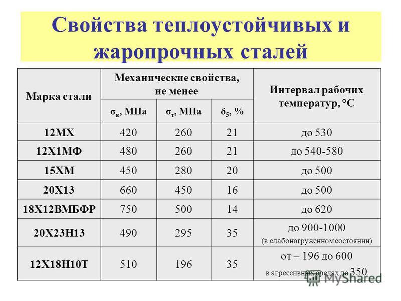 Свойства теплоустойчивых и жаропрочных сталей Марка стали Механические свойства, не менее Интервал рабочих температур, °С σ в, МПаσ т, МПаδ 5, % 12МХ42026021 до 530 12Х1МФ48026021 до 540-580 15ХМ45028020 до 500 20Х1366045016 до 500 18Х12ВМБФР75050014