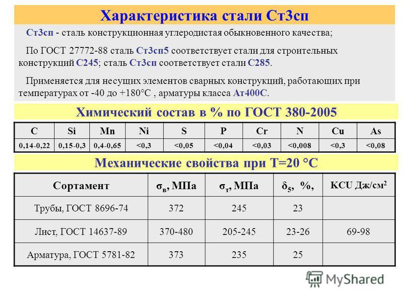 Характеристика стали Ст 3 сп Ст 3 сп - сталь конструкционная углеродистая обыкновенного качества; По ГОСТ 27772-88 сталь Ст 3 сп 5 соответствует стали для строительных конструкций С245; сталь Ст 3 сп соответствует стали С285. Применяется для несущих