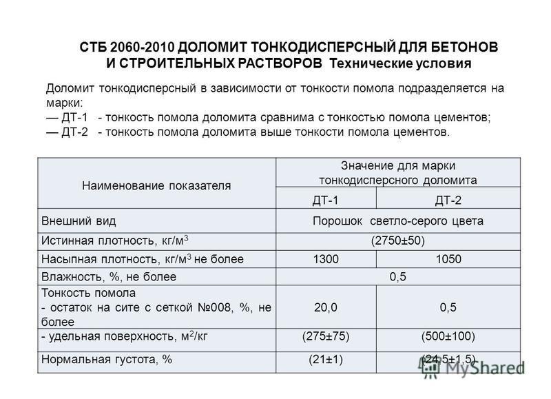 СТБ 2060-2010 ДОЛОМИТ ТОНКОДИСПЕРСНЫЙ ДЛЯ БЕТОНОВ И СТРОИТЕЛЬНЫХ РАСТВОРОВ Технические условия Наименование показателя Значение для марки тонкодисперсного доломита ДТ-1ДТ-2 Внешний вид Порошок светло-серого цвета Истинная плотность, кг/м 3 (2750±50)