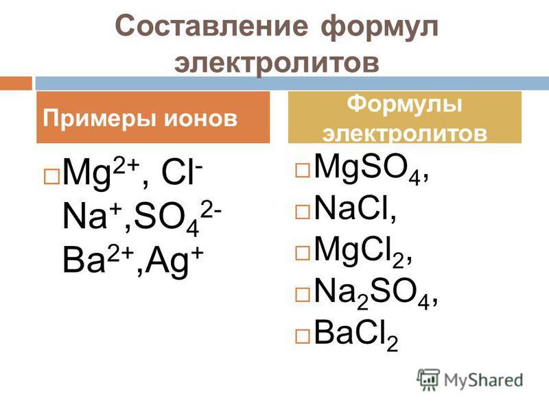 Составление формул электролитов Mg 2+, Cl - Na +,SO 4 2- Ba 2+,Ag + MgSO 4, NaCl, MgCl 2, Na 2 SO 4, BaCl 2 Примеры ионов Формулы электролитов