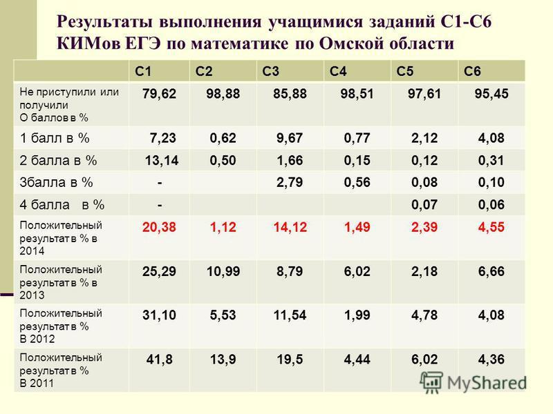 Результаты выполнения учащимися заданий С1-С6 КИМов ЕГЭ по математике по Омской области С1С2С3С4С5С6 Не приступили или получили О баллов в % 79,6298,8885,8898,5197,6195,45 1 балл в % 7,230,629,670,772,124,08 2 балла в % 13,140,501,660,150,120,31 3 ба