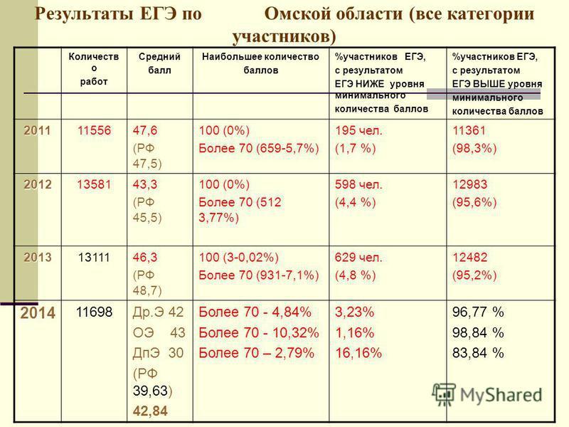 Результаты ЕГЭ по Омской области (все категории участников) Количеств о работ Средний балл Наибольшее количество баллов %участников ЕГЭ, с результатом ЕГЭ НИЖЕ уровня минимального количества баллов %участников ЕГЭ, c результатом ЕГЭ ВЫШЕ уровня миним