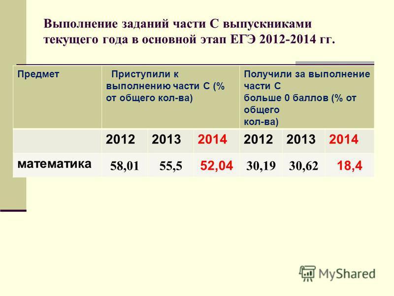 Выполнение заданий части С выпускниками текущего года в основной этап ЕГЭ 2012-2014 гг. Предмет Приступили к выполнению части С (% от общего кол-ва) Получили за выполнение части С больше 0 баллов (% от общего кол-ва) 201220132014201220132014 математи