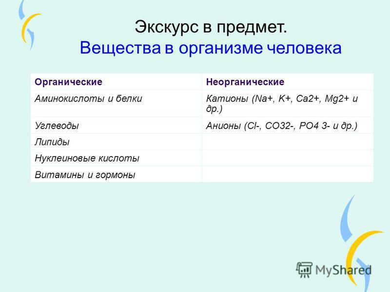 Экскурс в предмет. Вещества в организме человека Органические Неорганические Аминокислоты и белки Катионы (Na+, K+, Ca2+, Mg2+ и др.) Углеводы Анионы (Cl-, CO32-, PO4 3- и др.) Липиды Нуклеиновые кислоты Витамины и гормоны
