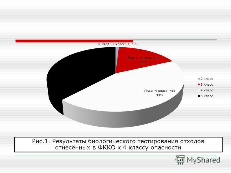 Рис.1. Результаты биологического тестирования отходов отнесённых в ФККО к 4 классу опасности