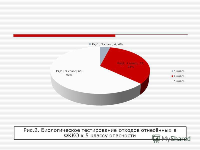Рис.2. Биологическое тестирование отходов отнесённых в ФККО к 5 классу опасности