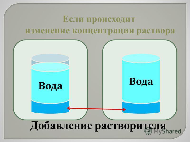 Если происходит изменение концентрации раствора Вода Добавление растворителя Вода