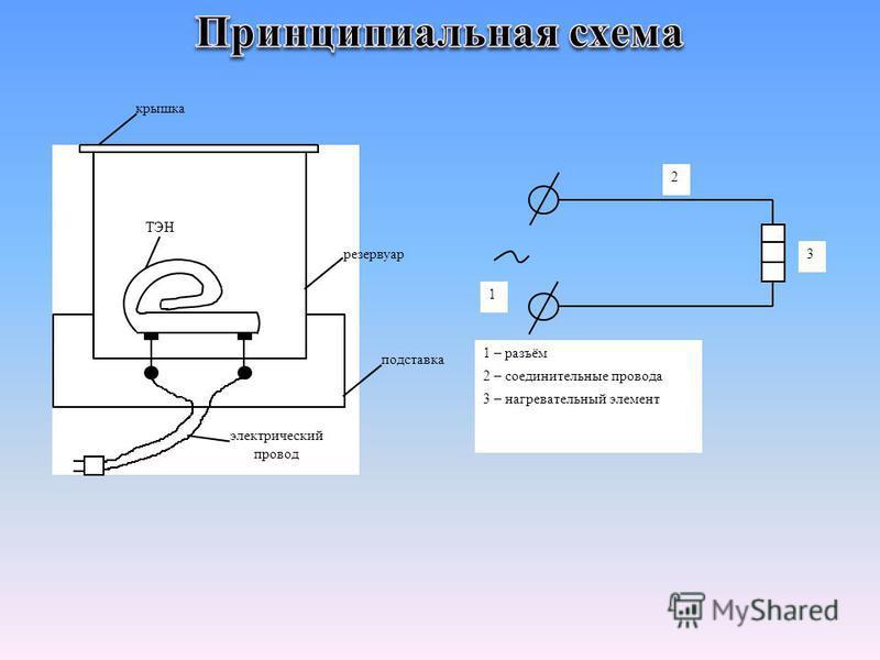 крышка подставка резервуар ТЭН электрический провод 2 1 3 1 – разъём 2 – соединительные провода 3 – нагревательный элемент