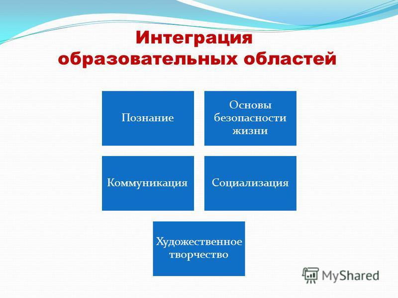 Интеграция образовательных областей Познание Основы безопасности жизни Коммуникация Социализация Художественное творчество