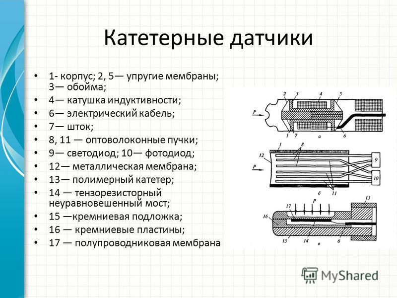Катетерные датчики 1- корпус; 2, 5 упругие мембраны; 3 обойма; 4 катушка индуктивности; 6 электрический кабель; 7 шток; 8, 11 оптоволоконные пучки; 9 светодиод; 10 фотодиод; 12 металлическая мембрана; 13 полимерный катетер; 14 тензорезисторный неурав