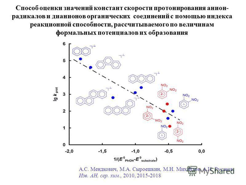 Способ оценки значений констант скорости протонирования анион- радикалов и дианионов органических соединений с помощью индекса реакционной способности, рассчитываемого по величинам формальных потенциалов их образования А.С. Мендкович, М.А. Сыроешкин,