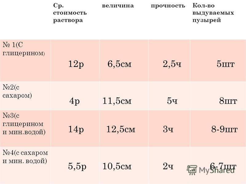 Ср. стоимость раствора величина прочность Кол-во выдуваемых пузырей 1(С глицерином ) 12 р 6,5 см 2,5 ч 5 шт 2(с сахаром) 4 р 11,5 см 5 ч 8 шт 3(с глицерином и мин.водой) 14 р 12,5 см 3 ч 8-9 шт 4(с сахаром и мин. водой) 5,5 р 10,5 см 2 ч 6-7 шт