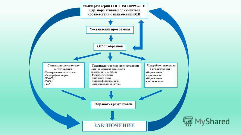 стандарты серии ГОСТ ISO 10993-2011 и др. нормативные документы в соответствии с назначением МИ Составление программы Отбор образцов Санитарно-химические исследования: Интегральные показатели; Спектрофотометрия; ВЭЖХ; ГЖХ; ААС. Токсикологические иссл