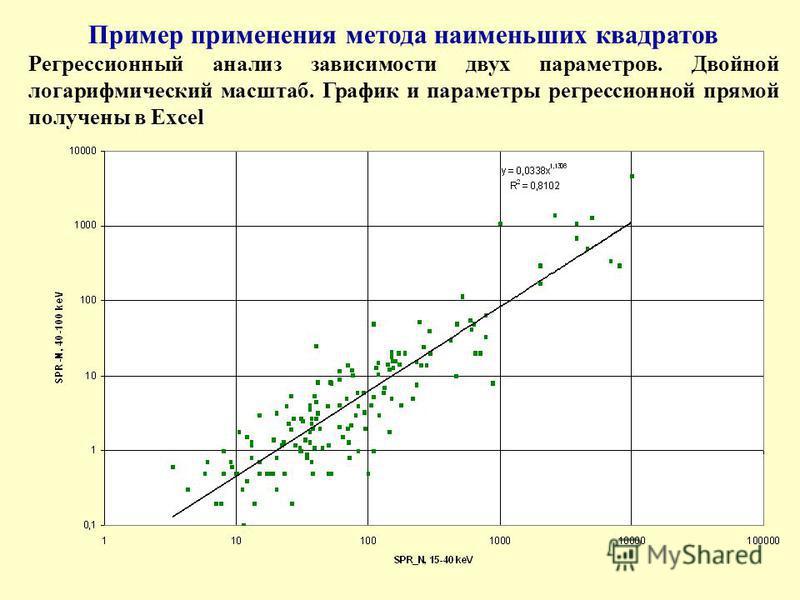 Пример применения метода наименьших квадратов Регрессионный анализ зависимости двух параметров. Двойной логарифмический масштаб. График и параметры регрессионной прямой получены в Excel