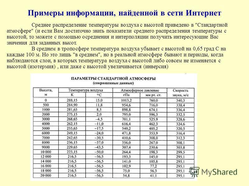 Среднее распределение температуры воздуха с высотой приведено в