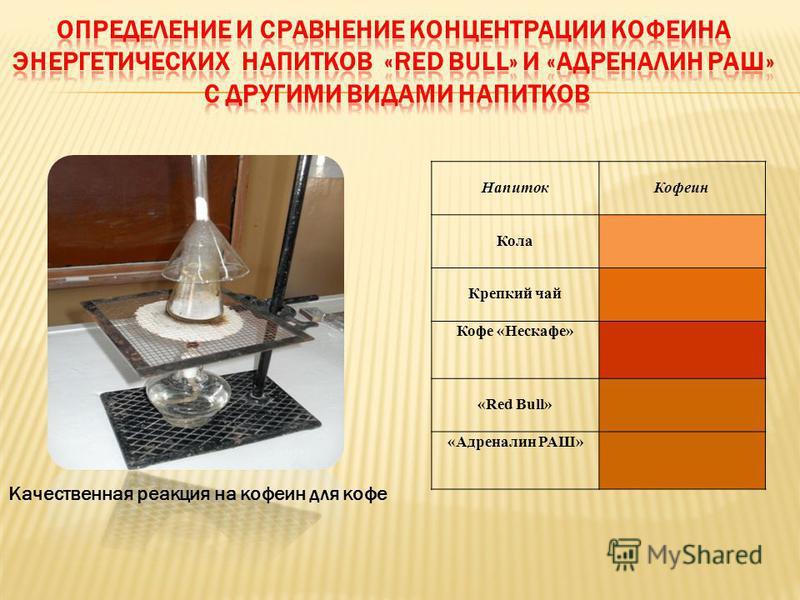 Напиток Кофеин Кола Крепкий чай Кофе «Нескафе» «Red Bull» «Адреналин РАШ» Качественная реакция на кофеин для кофе