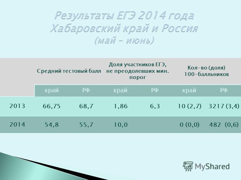Средний тестовый балл Доля участников ЕГЭ, не преодолевших мин. порог Кол-во (доля) 100-балльников край РФкрайРФкрайРФ 2013 66,7568,71,866,310 (2,7)3217 (3,4) 2014 54,855,710,00 (0,0)482 (0,6)