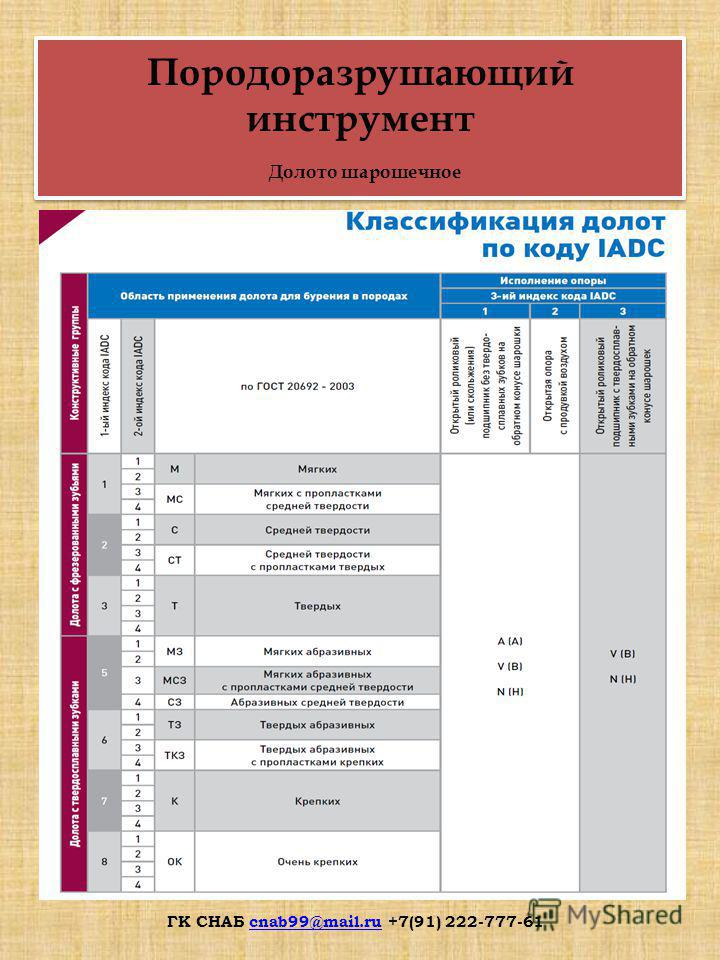 Породоразрушающий инструмент Долото шарошечное ГК СНАБ cnab99@mail.ru +7(91) 222-777-61cnab99@mail.ru