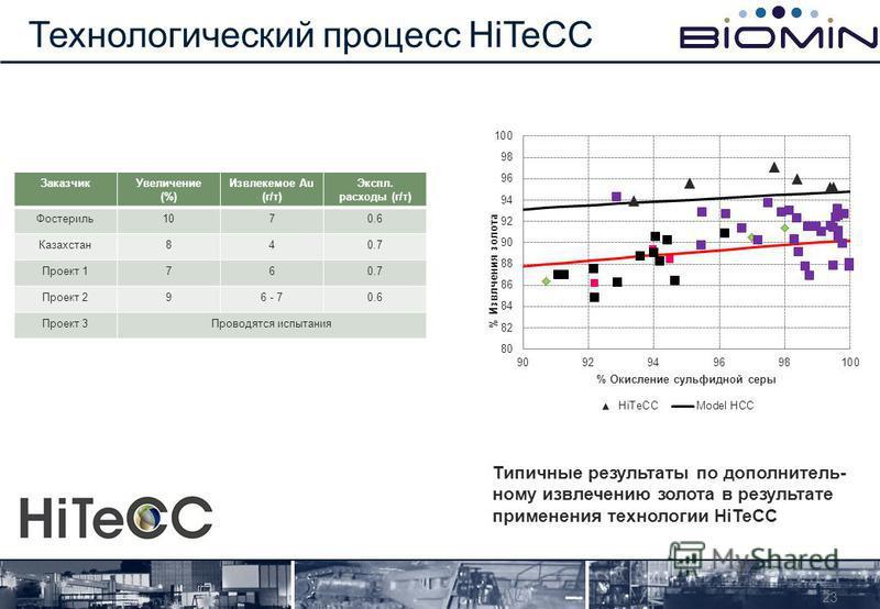 Технологический процесс HiTeCC 23 Заказчик Увеличение (%) Извлекемое Au (г/т) Экспл. расходы (г/т) Фостериль 1070.6 Казахстан 840.7 Проект 1760.7 Проект 296 - 70.6 Проект 3Проводятся испытания Типичные результаты по дополнительному извлечению золота