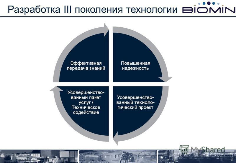 Разработка III поколения технологии 9 Повышенная надежность Усовершенство- ванный технологический проект Усовершенство- ванный пакет услуг / Техническое содействие Эффективная передача знаний
