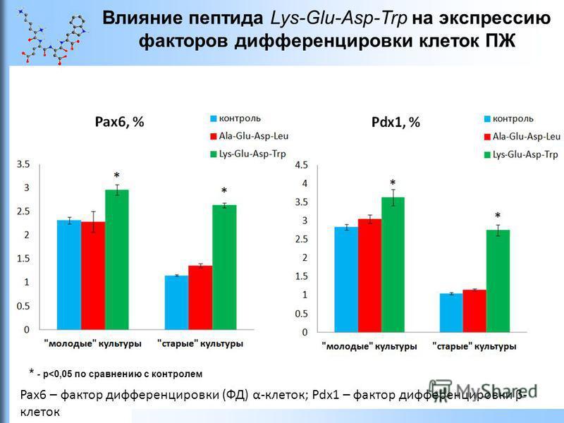 Влияние пептида Lys-Glu-Asp-Trp на экспрессию факторов дифференцировки клеток ПЖ Pax6 – фактор дифференцировки (ФД) α-клеток; Pdx1 – фактор дифференцировки β- клеток * - р