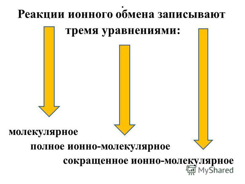 . Реакции ионного обмена записывают тремя уравнениями: молекулярное полное ионно-молекулярное сокращенное ионно-молекулярное