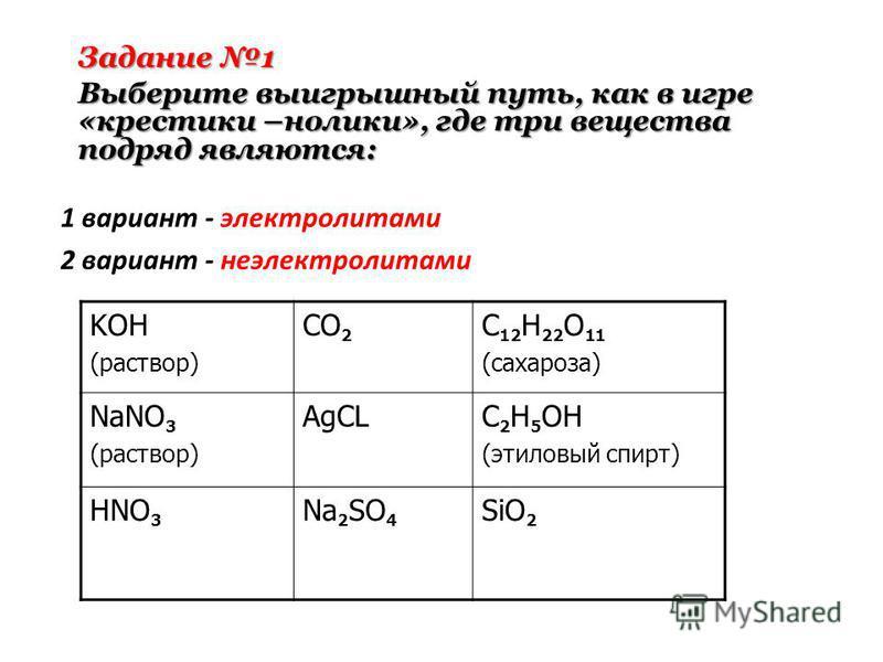 1 вариант - электролитами 2 вариант - неэлектролитами KOH (раствор) CO 2 C 12 H 22 O 11 (сахароза) NaNO 3 (раствор) AgCLC 2 H 5 OH (этиловый спирт) HNO 3 Na 2 SO 4 SiO 2 Задание 1 Выберите выигрышный путь, как в игре «крестики –нолики», где три вещес