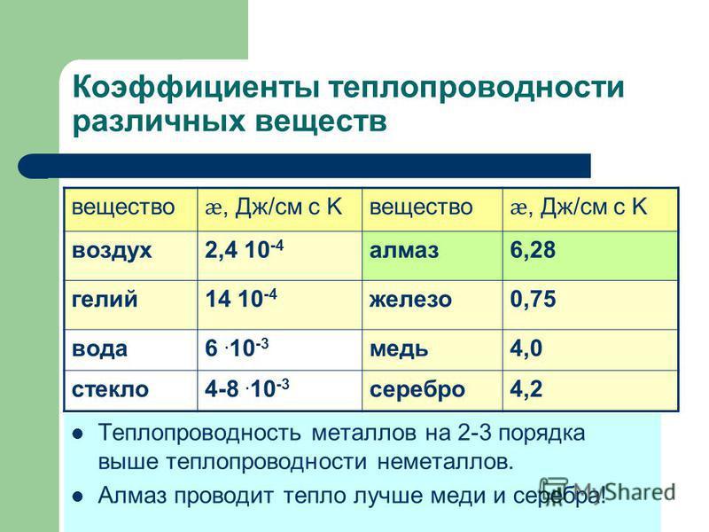 Коэффициенты теплопроводности различных веществ вещество ӕ, Дж/см с K вещество ӕ, Дж/см с K воздух 2,4 10 -4 алмаз 6,28 гелий 14 10 -4 железо 0,75 вода 6. 10 -3 медь 4,0 стекло 4-8. 10 -3 серебро 4,2 Теплопроводность металлов на 2-3 порядка выше тепл