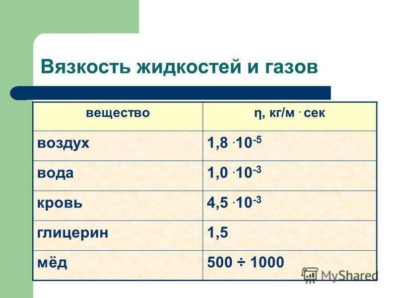 Вязкость жидкостей и газов веществоη, кг/м. сек воздух 1,8. 10 -5 вода 1,0. 10 -3 кровь 4,5. 10 -3 глицерин 1,5 мёд 500 ÷ 1000
