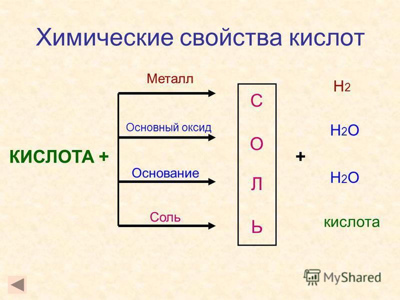 Химические свойства кислот КИСЛОТА + СОЛЬСОЛЬ Металл Основный оксид Основание Соль + Н2Н2 Н2ОН2О Н2ОН2О кислота