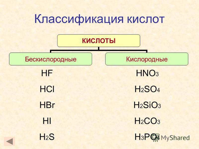 Классификация кислот КИСЛОТЫ Бескислородные Кислородные HF HCl HBr HI H 2 S HNO 3 H 2 SO 4 H 2 SiO 3 H 2 CO 3 H 3 PO 4