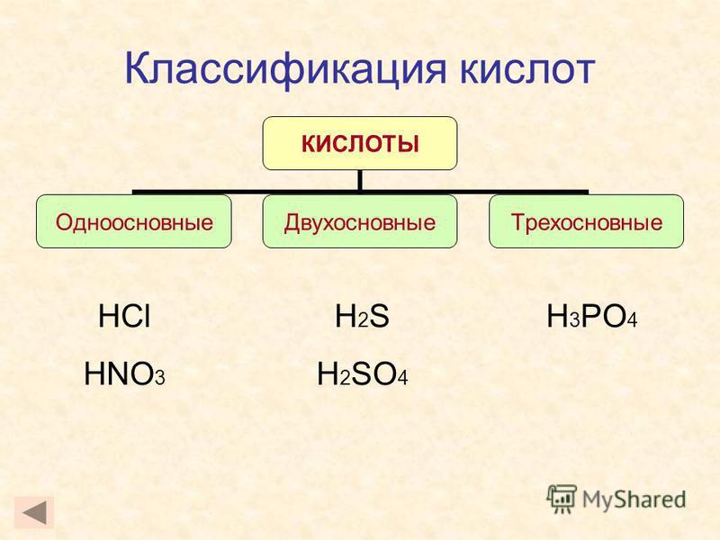 Классификация кислот HCl HNO 3 H 3 PO 4 КИСЛОТЫ Одноосновные ДвухосновныеТрехосновные H 2 S H 2 SO 4