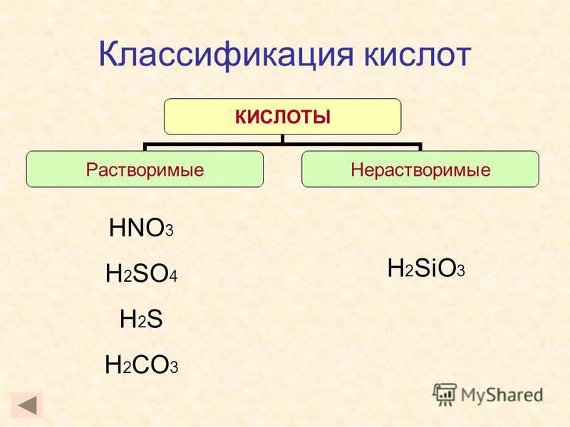 Классификация кислот КИСЛОТЫ Растворимые Нерастворимые H 2 SiO 3 HNO 3 H 2 SO 4 H 2 S H 2 CO 3