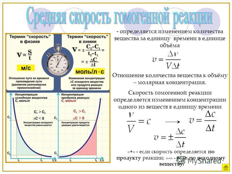 - определяется изменением количества вещества за единицу времени в единице объёма Отношение количества вещества к объёму – молярная концентрация. Скорость гомогенной реакции определяется изменением концентрации одного из веществ в единицу времени «+»