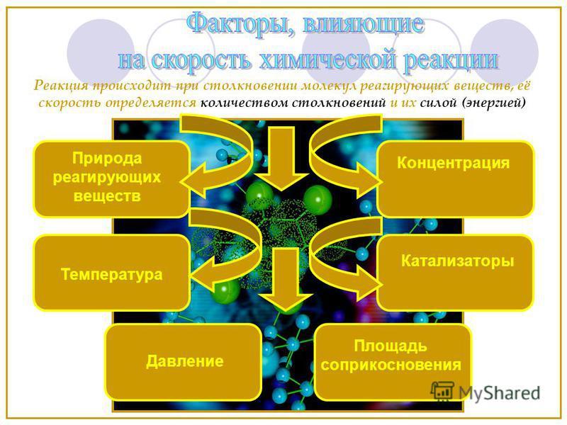 Природа реагирующих веществ Температура Площадь соприкосновения Катализаторы Концентрация Реакция происходит при столкновении молекул реагирующих веществ, её скорость определяется количеством столкновений и их силой (энергией) Давление