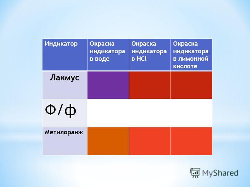 Индикатор Окраска индикатора в воде Окраска индикатора в HCl Окраска индикатора в лимонной кислоте Лакмус Ф/ф Метилоранж