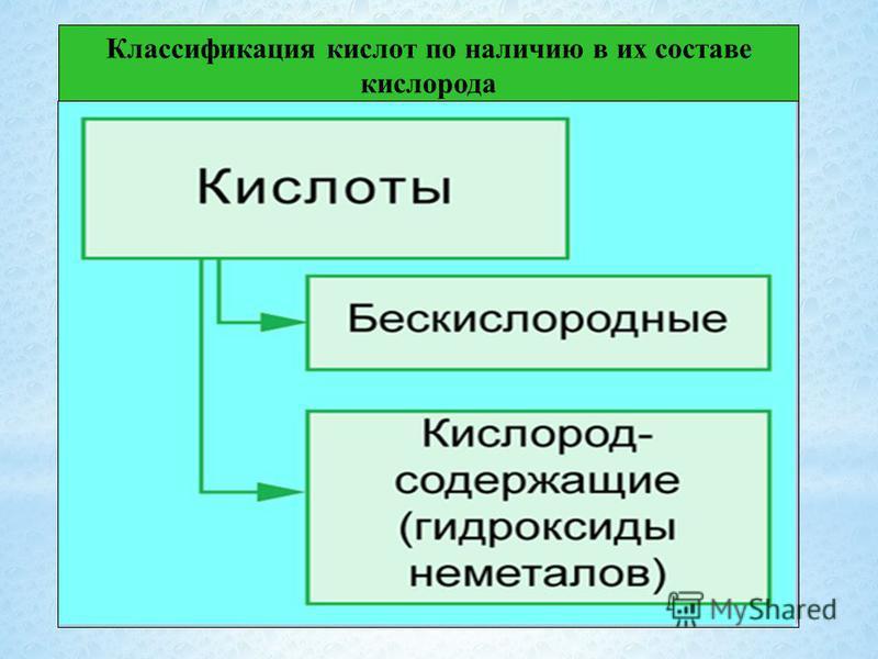 Классификация кислот по наличию в их составе кислорода