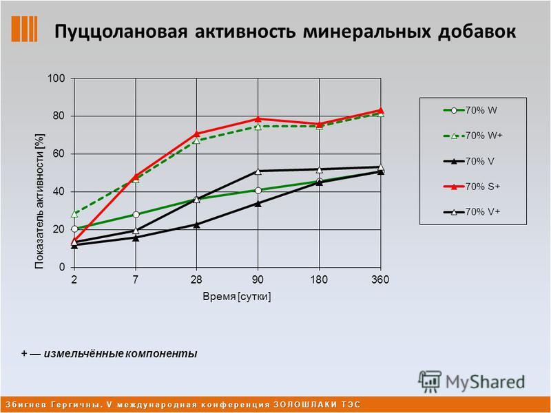 Пуццолановая активность минеральных добавок + измельчённые компоненты Збигнев Гергичны. V международная конференция ЗОЛОШЛАКИ ТЭС