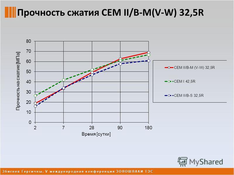 Прочность сжатия CEM II/B-M(V-W) 32,5R Збигнев Гергичны. V международная конференция ЗОЛОШЛАКИ ТЭС