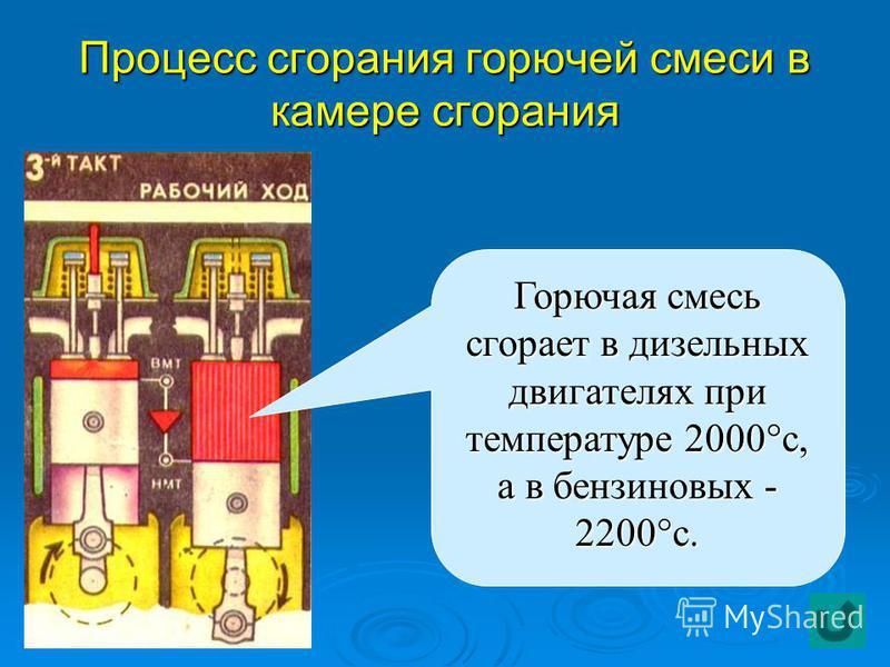 Процесс сгорания горючей смеси в камере сгорания Горючая смесь сгорает в дизельных двигателях при температуре 2000°с, а в бензиновых - 2200°с.