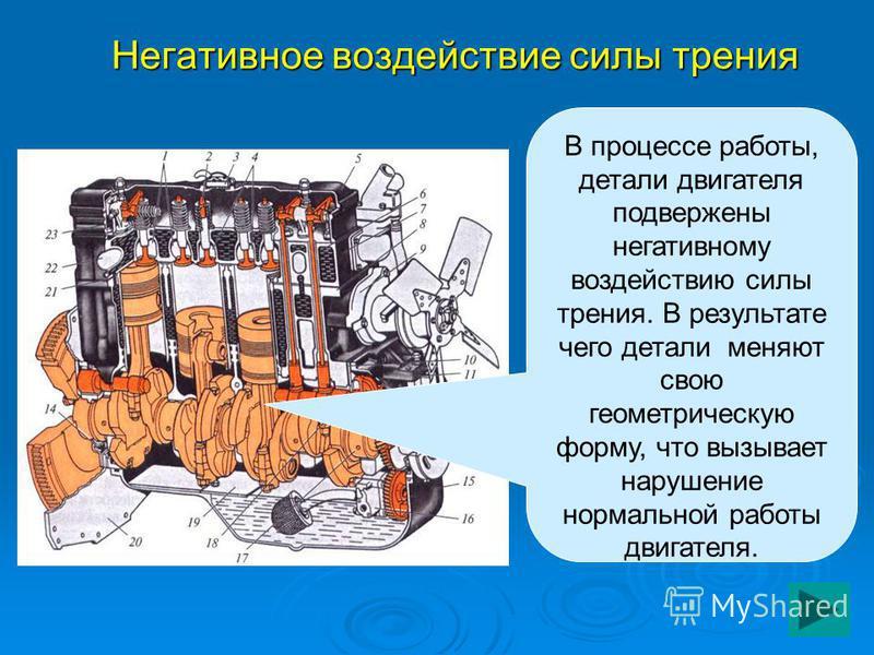 Негативное воздействие силы трения В процессе работы, детали двигателя подвержены негативному воздействию силы трения. В результате чего детали меняют свою геометрическую форму, что вызывает нарушение нормальной работы двигателя.